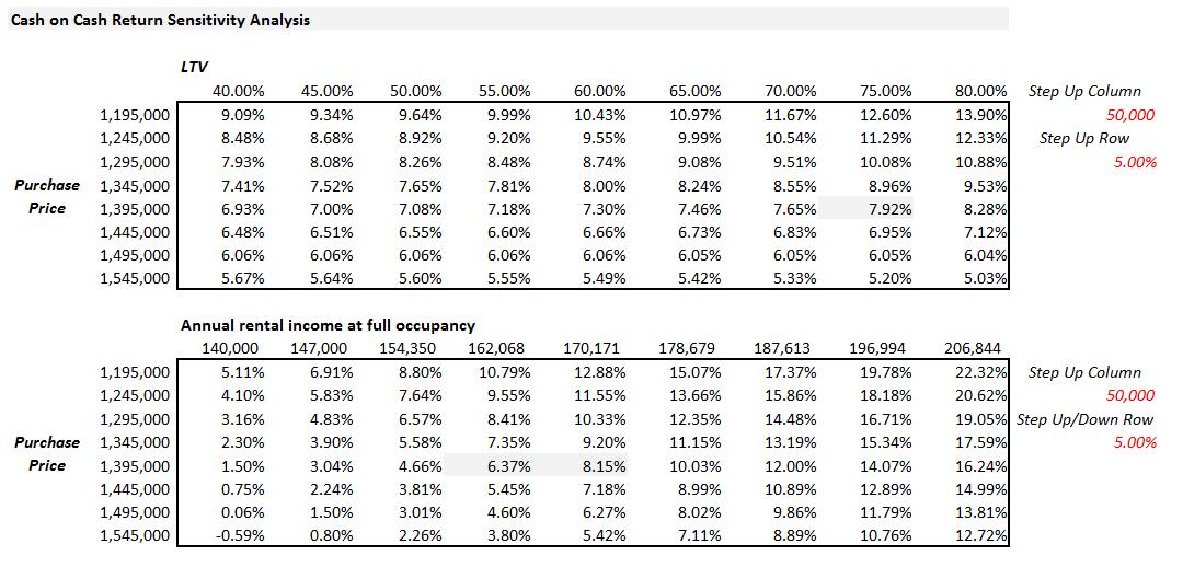 Cash on Cash Return Sensitivity Analysis