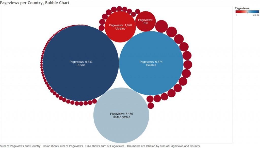 3_Bubble Chart GA